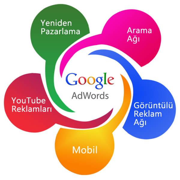 Google (Ads) Reklam Yönetimi